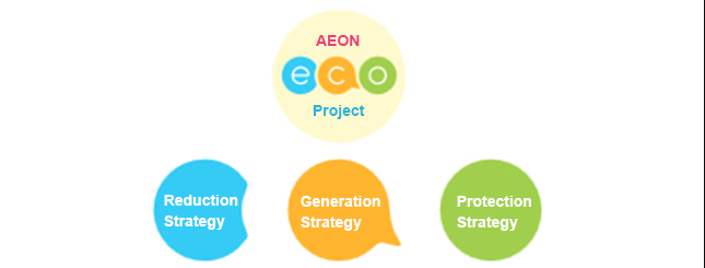 AEON Enviroment Projects